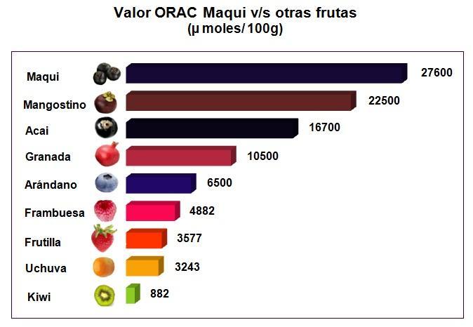 Comparativa ORAC